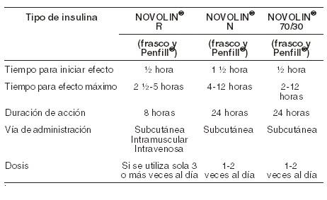 Insulina zinc isófana humana acción intermedia NPH (origen